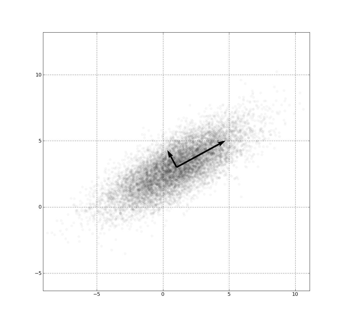 GaussianScatterPCA